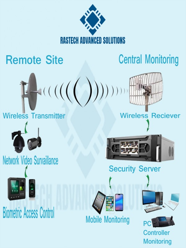 Rastech Advanced Security Solutions  Harare  Zimbabwe